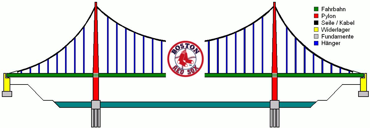 Схема конструкции. висячего моста.